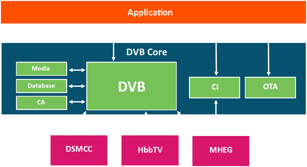 This is a diagram for DVB