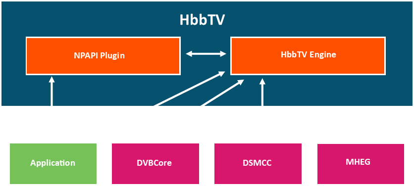 This diagram shows the infrastructure of HbbTV