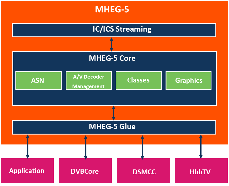 This is a diagram showing the infrastructure of MHEG